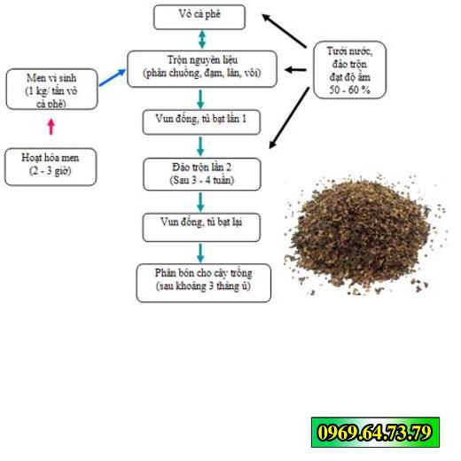 Quy trình xử lý vỏ cà phê làm phân bón cho cây trồng